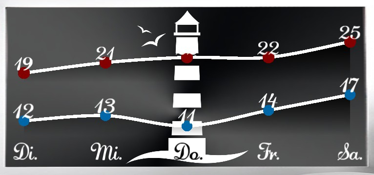 Wetterkurve Lighthouse