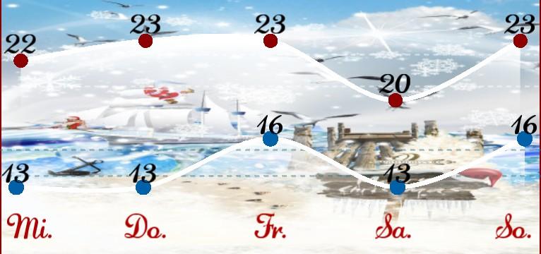 Wetterkurve Kuestenkind 20 Weihnachten Tag