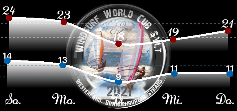 Wetterkurve Windsurf World Cub