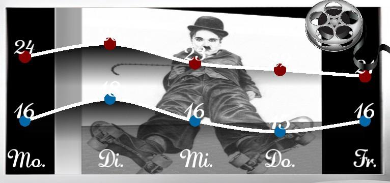 Wetterkurve Charlie Chaplin