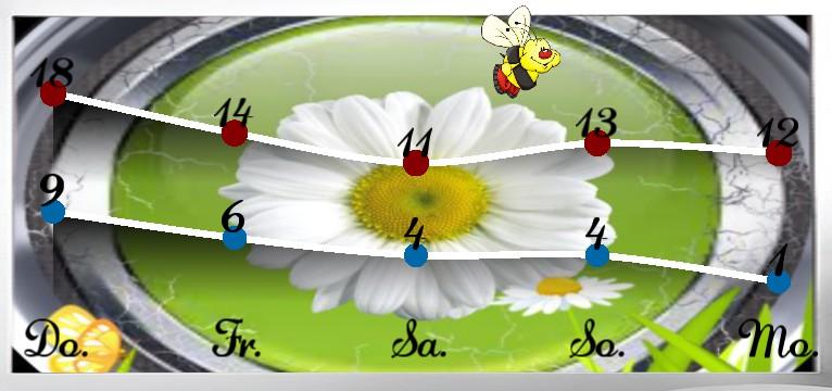 Wetterkurve Flower Time