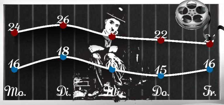 Wetterkurve Charlie Chaplin 1