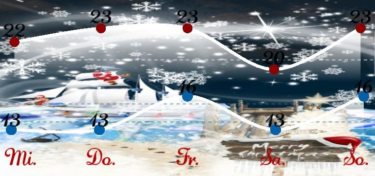 Wetterkurve Kuestenkind 20 Weihnachten Nacht