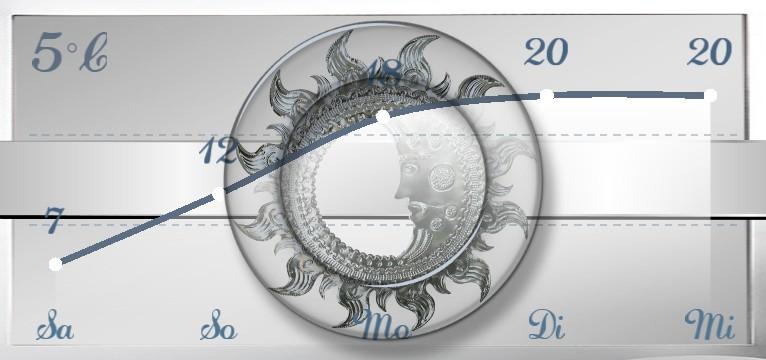 Wetterkurve Design 1465