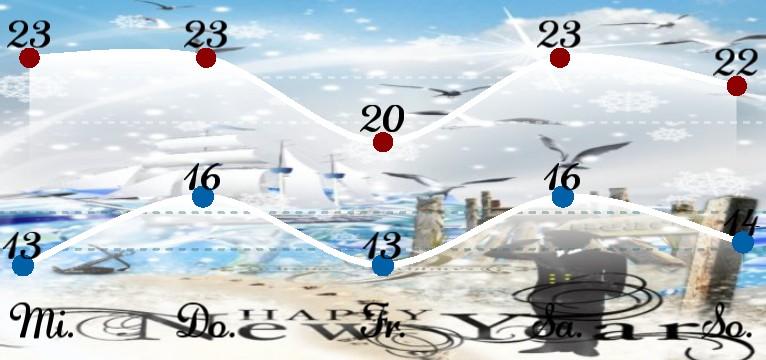 Wetterkurve Kuestenkind 20 Silvester New Year Tag