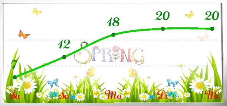 Wetterkurve Spring 1