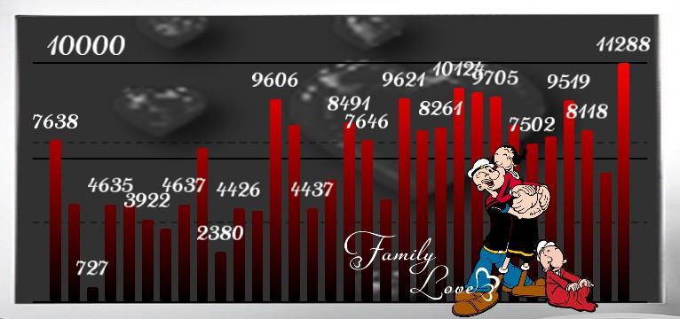 Schritte Popeye Familie