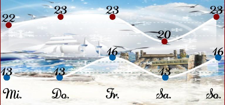 Wetterkurve Kuestenkind 20 Winter