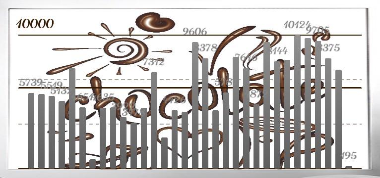 Schritte Chocolate