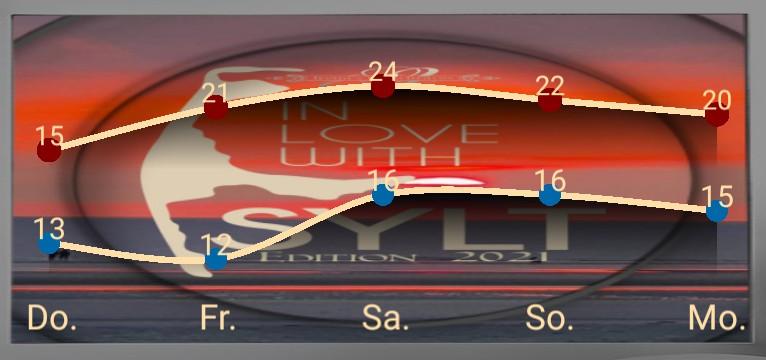Wetterkurve Sylt Edition 2021
