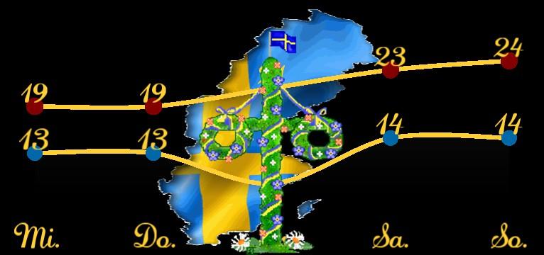Wetterkurve Midsommar Schweden