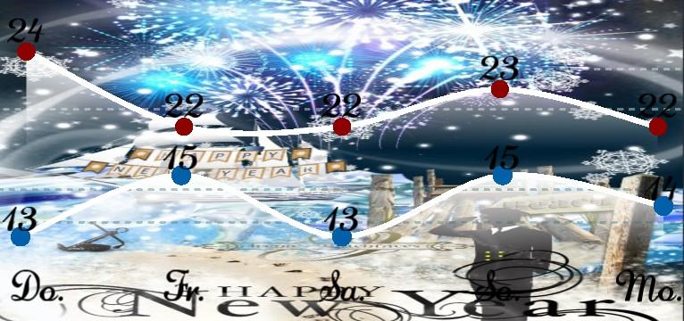 Wetterkurve Kuestenkind 20 Silvester New Year Nacht