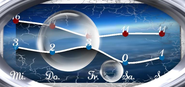 Wetterkurve Design 1470